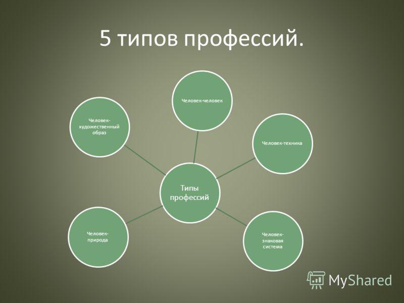 5 типов профессий. Типы профессий Человек-человекЧеловек-техника Человек- знаковая система Человек- природа Человек- художественный образ