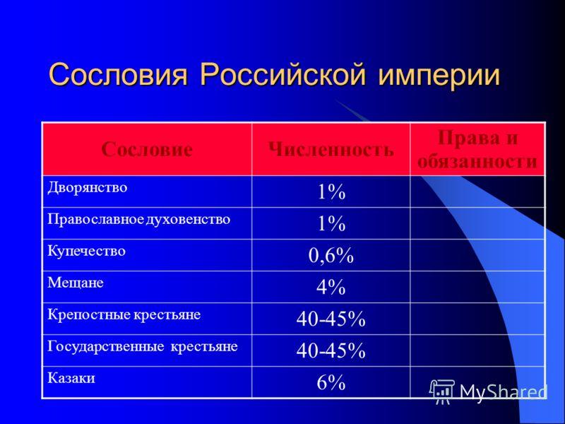 Сословия Российской империи СословиеЧисленность Права и обязанности Дворянство 1% Православное духовенство 1% Купечество 0,6% Мещане 4% Крепостные крестьяне 40-45% Государственные крестьяне 40-45% Казаки 6%