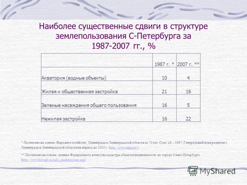 Наиболее существенные сдвиги в структуре землепользования С-Петербурга за 1987-2007 гг., % 1987 г. *2007 г. ** Акватория (водные объекты)104 Жилая и общественная застройка2116 Зеленые насаждения общего пользования165 Нежилая застройка1622 * Посчитано