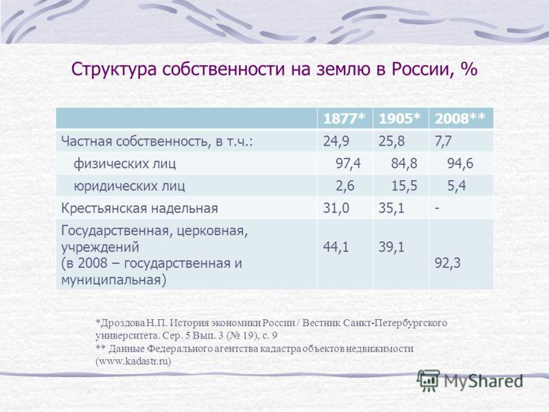 Структура собственности на землю в России, % 1877*1905*2008** Частная собственность, в т.ч.:24,925,87,7 физических лиц 97,4 84,8 94,6 юридических лиц 2,6 15,5 5,4 Крестьянская надельная31,035,1- Государственная, церковная, учреждений (в 2008 – госуда
