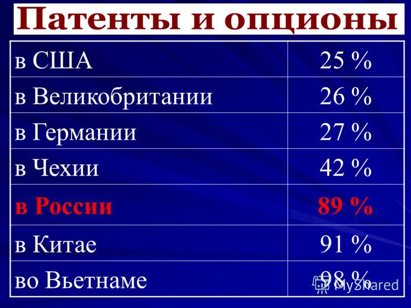 в США25 % в Великобритании26 % в Германии27 % в Чехии42 % в России89 % в Китае91 % во Вьетнаме98 %