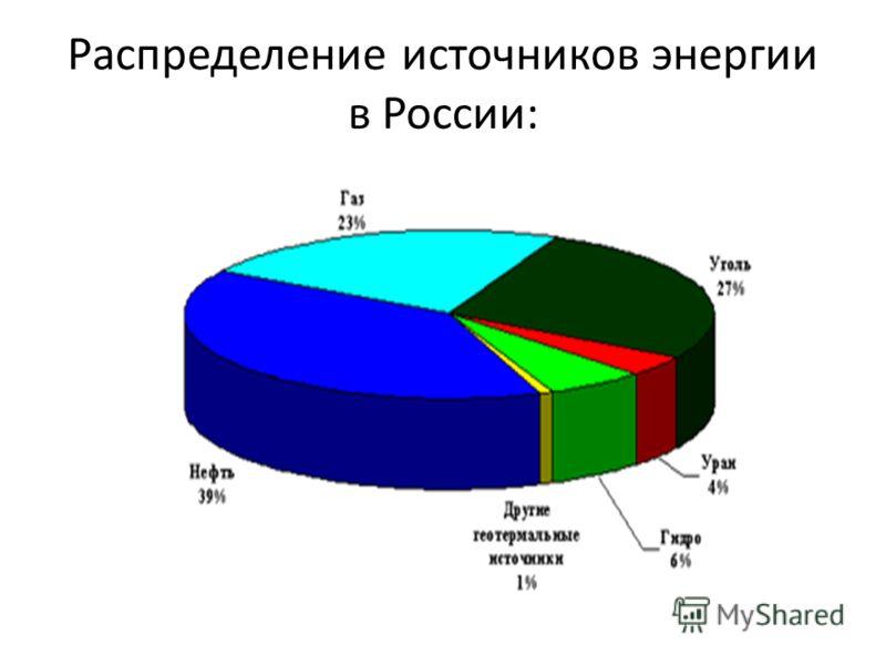 Распределение источников энергии в России: