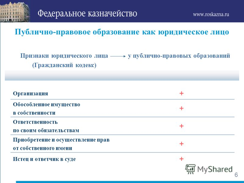 5 Российская Федерация Субъекты Российской Федерации83 Муниципальные образования 24 296 Публично-правовые образования