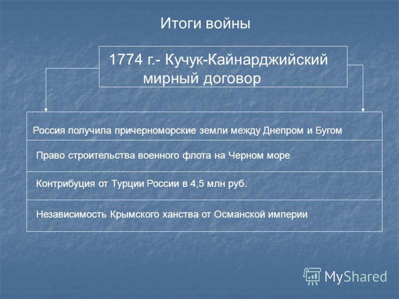 Итоги войны 1774 г.- Кучук-Кайнарджийский мирный договор Россия получила причерноморские земли между Днепром и Бугом Право строительства военного флота на Черном море Контрибуция от Турции России в 4,5 млн руб. Независимость Крымского ханства от Осма