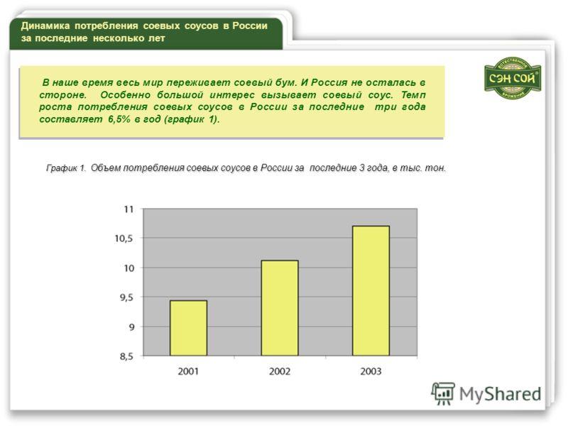 График 1. Объем потребления соевых соусов в России за последние 3 года, в тыс. тон. Динамика потребления соевых соусов в России за последние несколько лет В наше время весь мир переживает соевый бум. И Россия не осталась в стороне. Особенно большой и