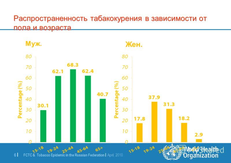 FCTC & Tobacco Epidemic in the Russian Federation | April, 2010 6 | Распространенность табакокурения в зависимости от пола и возраста Муж. Жен.