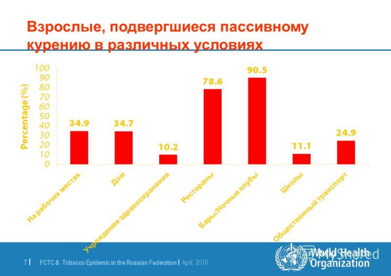 FCTC & Tobacco Epidemic in the Russian Federation | April, 2010 7 | Взрослые, подвергшиеся пассивному курению в различных условиях