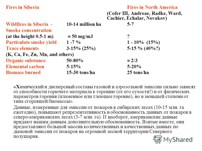 Fires in SiberiaFires in North America (Cofer III, Andreae, Radke, Ward, Cachier, Echalar, Novakov) Wildfires in Siberia - 10-14 million ha5-7 Smoke concentration (at the height 0.5-1 m) 50 mg/m3 ? Particulate smoke yield 1 -7 %1 - 10% (15%) Trace el