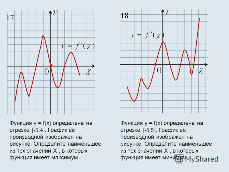 Функция у = f(х) определена на отрезке [-5;4]. График её производной изображен на рисунке. Определите наименьшее из тех значений X, в которых функция имеет максимум. Функция у = f(х) определена на отрезке [-5;5]. График её производной изображен на ри