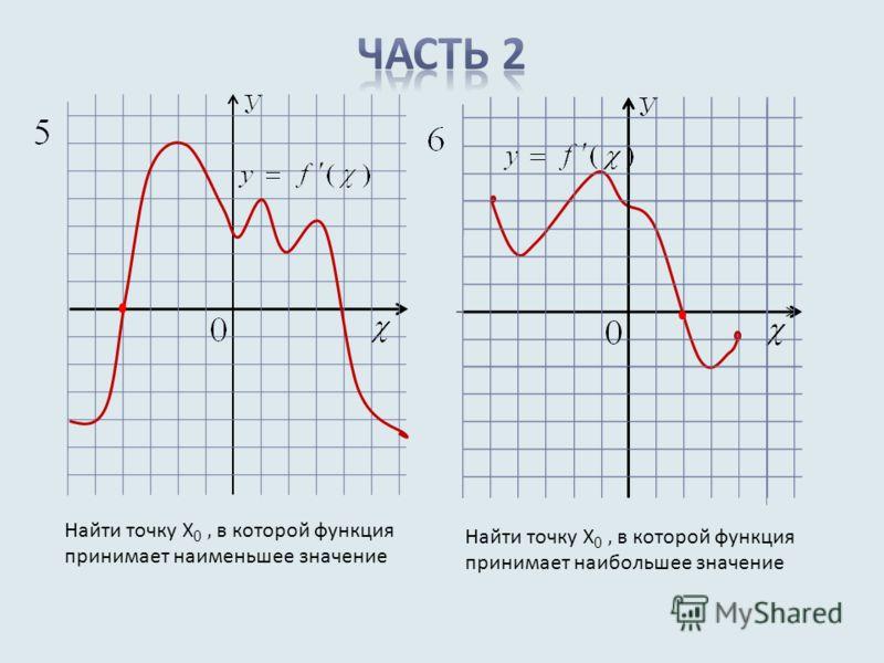 Найти точку Х 0, в которой функция принимает наименьшее значение Найти точку Х 0, в которой функция принимает наибольшее значение