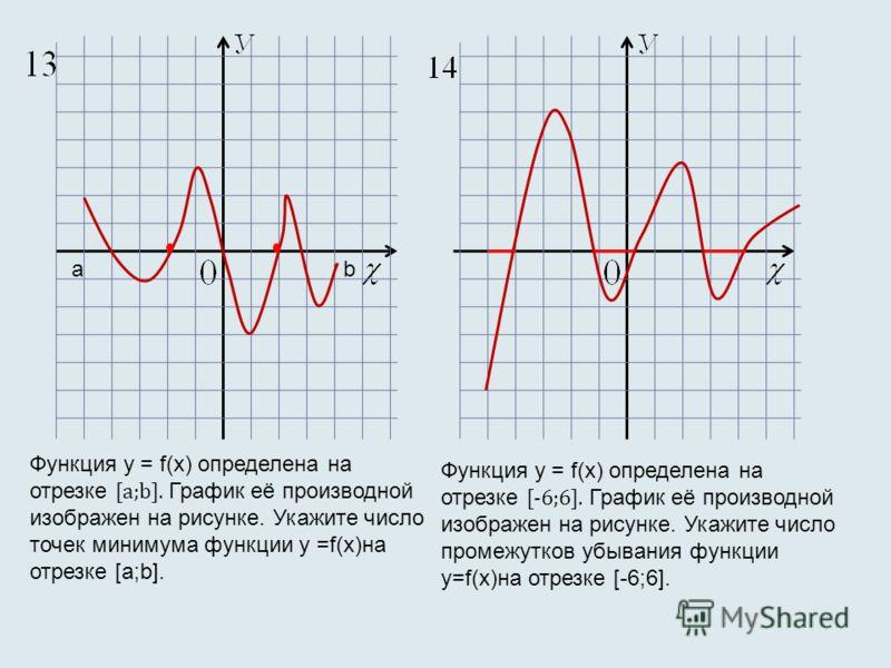 Функция у = f(х) определена на отрезке [a;b]. График её производной изображен на рисунке. Укажите число точек минимума функции у =f(х)на отрезке [a;b]. Функция у = f(х) определена на отрезке [-6;6]. График её производной изображен на рисунке. Укажите