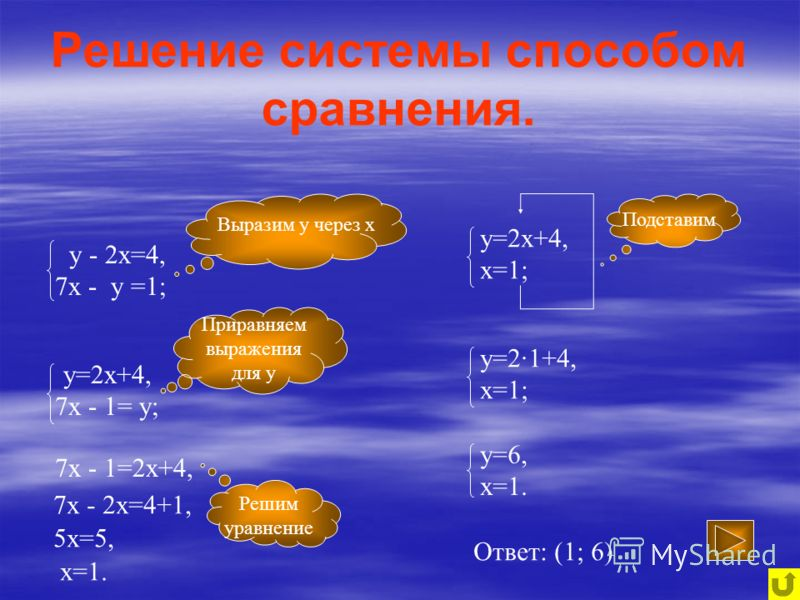 Решение системы способом сравнения. у - 2х=4, 7х - у =1; Выразим у через х у=2х+4, 7х - 1= у; Приравняем выражения для у 7х - 1=2х+4, 7х - 2х=4+1, 5х=5, х=1. у=2х+4, х=1; Решим уравнение Подставим у=2·1+4, х=1; у=6, х=1. Ответ: (1; 6)