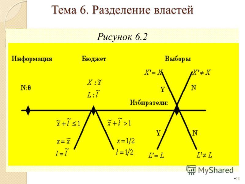 Рисунок 6.2 18 Тема 6. Разделение властей