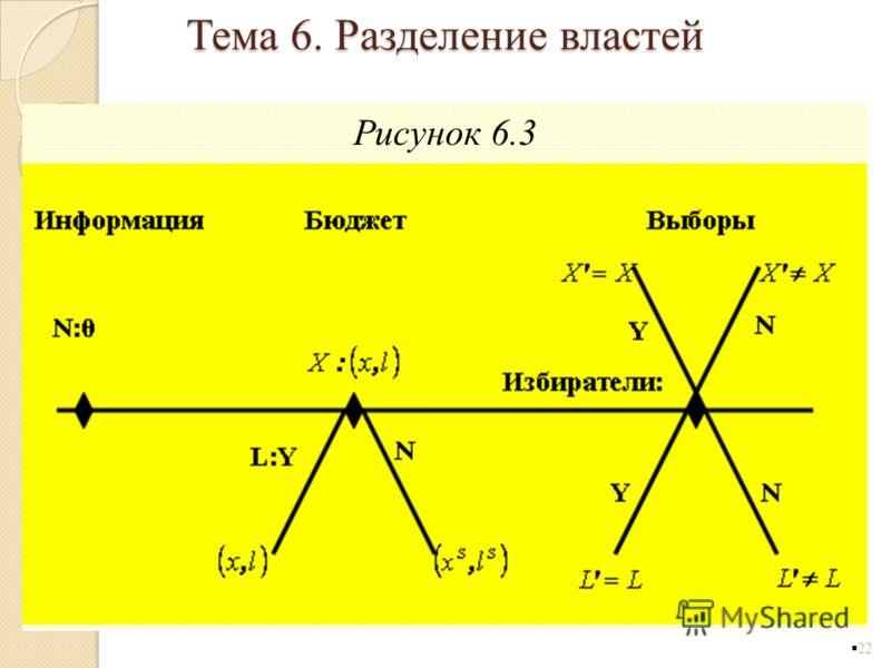 Рисунок 6.3 22 Тема 6. Разделение властей