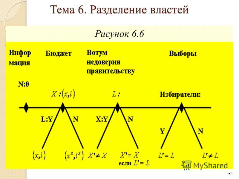 Рисунок 6.6 31 Тема 6. Разделение властей