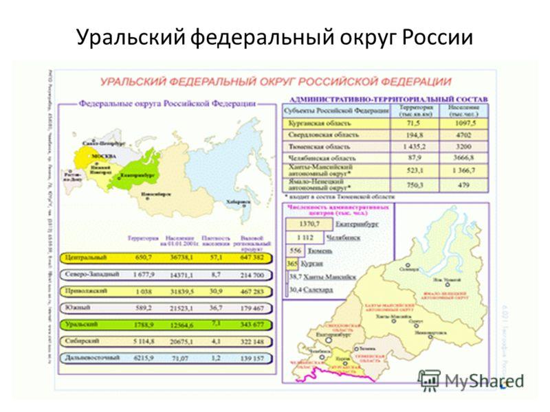 Уральский федеральный округ России