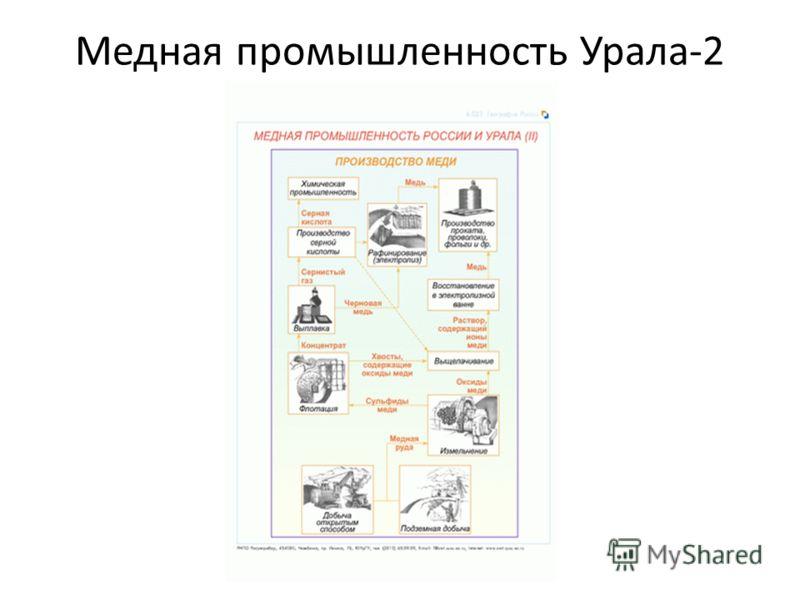 Медная промышленность Урала-2