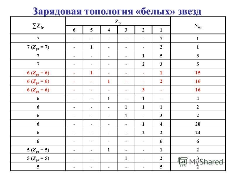 Зарядовая топология «белых» звезд Z fr N ws 654321 7-----71 7 (Z pr = 7)-1---21 7----153 7----235 6 (Z pr = 6)-1---11515 --1--21616 ----3-1616 6--1-1-4 6---1112 6---1-32 6----142828 6----222424 6-----66 5 (Z pr = 5)--1--12 ---1-23 5-----52