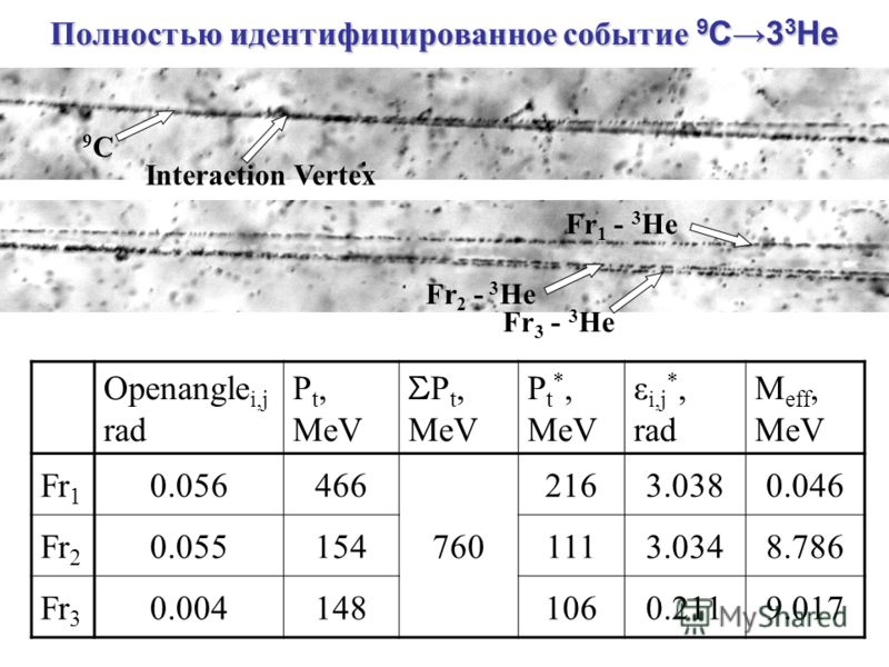 Полностью идентифицированное событие 9 C3 3 He 9C9C Openangle i,j rad P t, MeV Σ P t, MeV P t *, MeV ε i,j *, rad M eff, MeV Fr 1 0.056466 760 2163.0380.046 Fr 2 0.0551541113.0348.786 Fr 3 0.0041481060.2119.017 Interaction Vertex Fr 1 - 3 He Fr 2 - 3