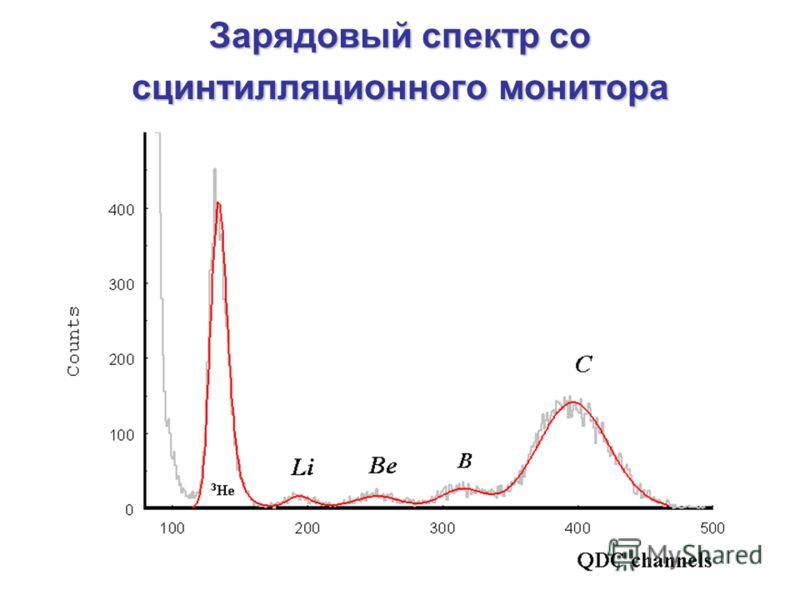 Зарядовый спектр со сцинтилляционного монитора