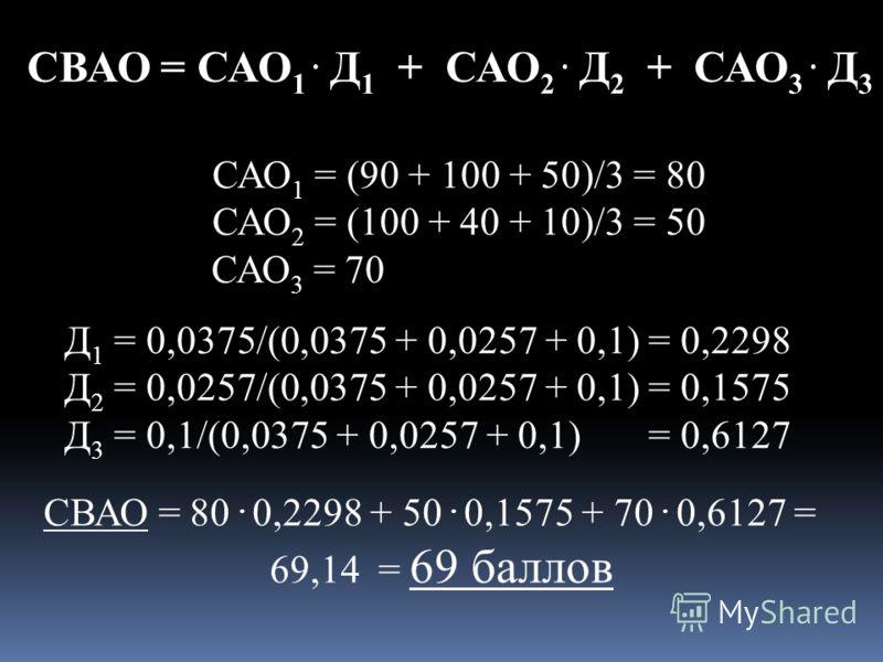 САО 1 = (90 + 100 + 50)/3 = 80 САО 2 = (100 + 40 + 10)/3 = 50 САО 3 = 70 Д 1 = 0,0375/(0,0375 + 0,0257 + 0,1) = 0,2298 Д 2 = 0,0257/(0,0375 + 0,0257 + 0,1) = 0,1575 Д 3 = 0,1/(0,0375 + 0,0257 + 0,1) = 0,6127 СВАО = 80. 0,2298 + 50. 0,1575 + 70. 0,612