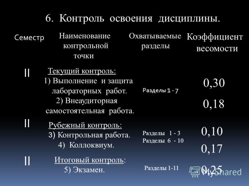 Наименование контрольной точки Семестр Охватываемые разделы Коэффициент весомости 6. Контроль освоения дисциплины. II Текущий контроль: 1) Выполнение и защита лабораторных работ. 2) Внеаудиторная самостоятельная работа. Рубежный контроль: 3 ) Контрол