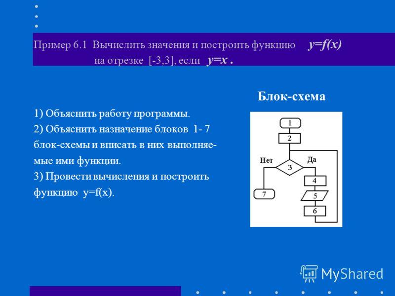 Пример 6.1 Вычислить значения и построить функцию y=f(x) на отрезке [-3,3], если y=x. Блок-схема 1) Объяснить работу программы. 2) Объяснить назначение блоков 1- 7 блок-схемы и вписать в них выполняе- мые ими функции. 3) Провести вычисления и построи