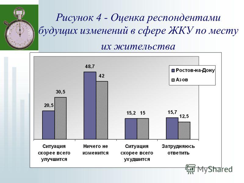 Рисунок 4 - Оценка респондентами будущих изменений в сфере ЖКУ по месту их жительства