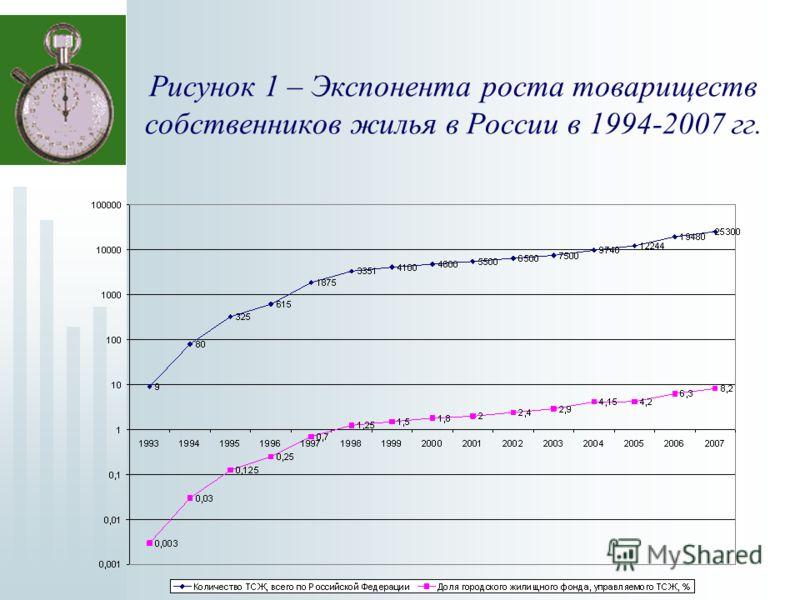 Рисунок 1 – Экспонента роста товариществ собственников жилья в России в 1994-2007 гг.