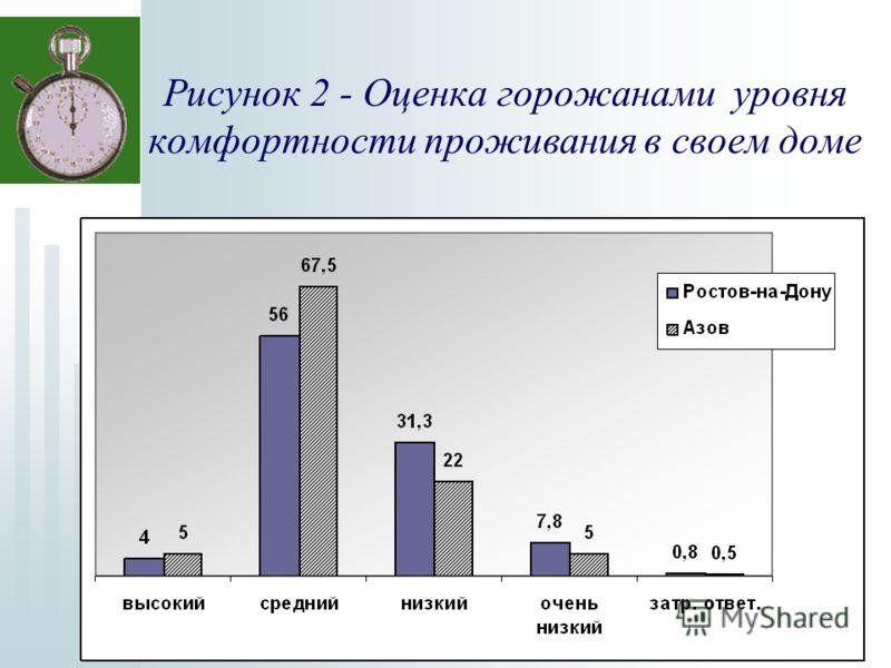 Рисунок 2 - Оценка горожанами уровня комфортности проживания в своем доме