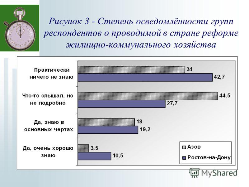 Рисунок 3 - Степень осведомлённости групп респондентов о проводимой в стране реформе жилищно-коммунального хозяйства