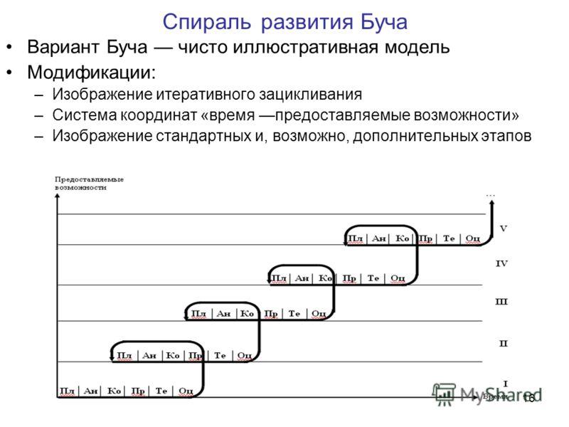 16 Спираль развития Буча Вариант Буча чисто иллюстративная модель Модификации: –Изображение итеративного зацикливания –Система координат «время предоставляемые возможности» –Изображение стандартных и, возможно, дополнительных этапов
