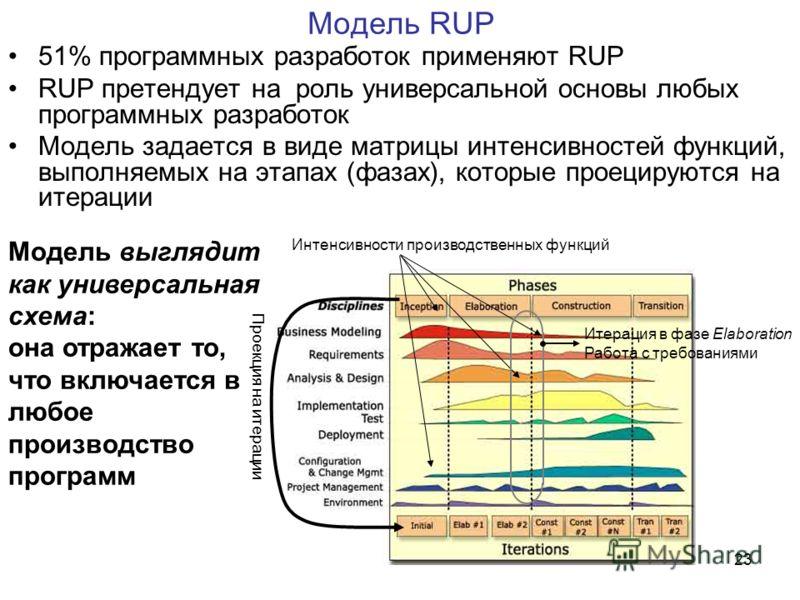 23 Модель выглядит как универсальная схема: она отражает то, что включается в любое производство программ Модель RUP 51% программных разработок применяют RUP RUP претендует на роль универсальной основы любых программных разработок Модель задается в в