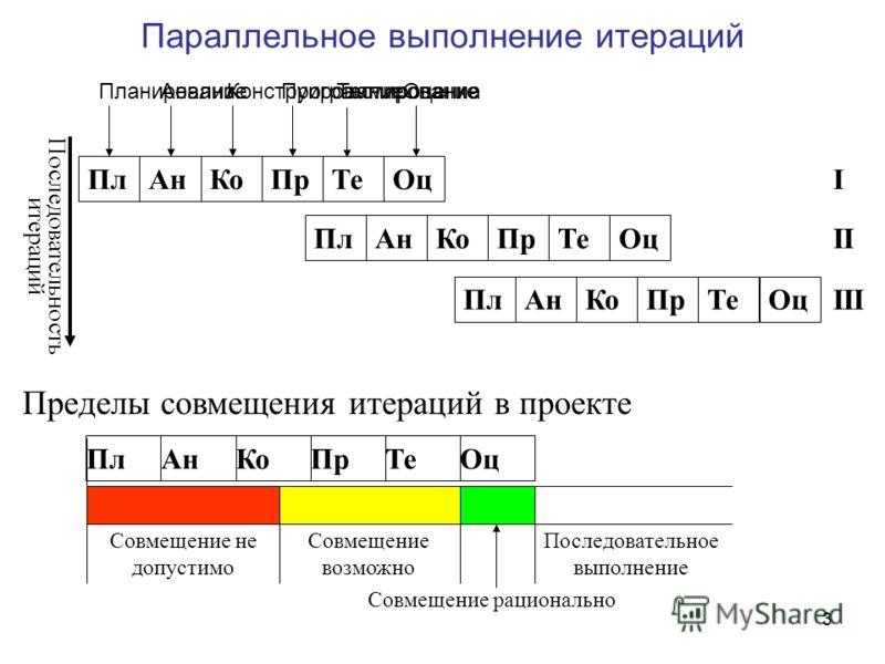 3 Планирование Параллельное выполнение итераций Пределы совмещения итераций в проекте ПлАнКоПрТеОц Совмещение не допустимо Совмещение возможно Совмещение рационально Последовательное выполнение ПлАнКоПрТеОц Последовательность итераций ПлАнКоПрТеОц Пл
