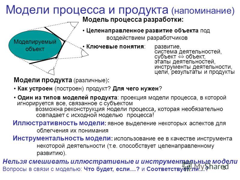 5 Модели процесса и продукта (напоминание) Моделируемый объект Модель процесса разработки: Целенаправленное развитие объекта под воздействием разработчиков Ключевые понятия:развитие, система деятельностей, субъект объект, этапы деятельностей, инструм