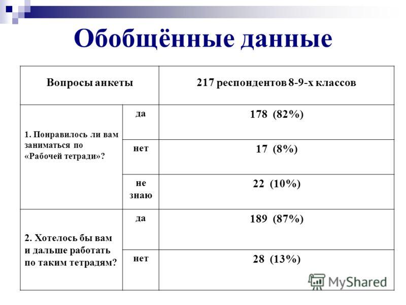Обобщённые данные Вопросы анкеты217 респондентов 8-9-х классов 1. Понравилось ли вам заниматься по «Рабочей тетради»? да 178 (82%) нет 17 (8%) не знаю 22 (10%) 2. Хотелось бы вам и дальше работать по таким тетрадям? да 189 (87%) нет 28 (13%)