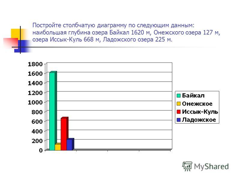 Постройте столбчатую диаграмму по следующим данным: наибольшая глубина озера Байкал 1620 м, Онежского озера 127 м, озера Иссык-Куль 668 м, Ладожского озера 225 м.