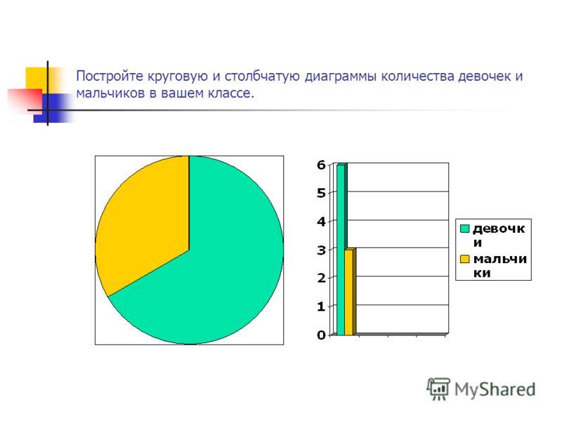 Постройте круговую и столбчатую диаграммы количества девочек и мальчиков в вашем классе.