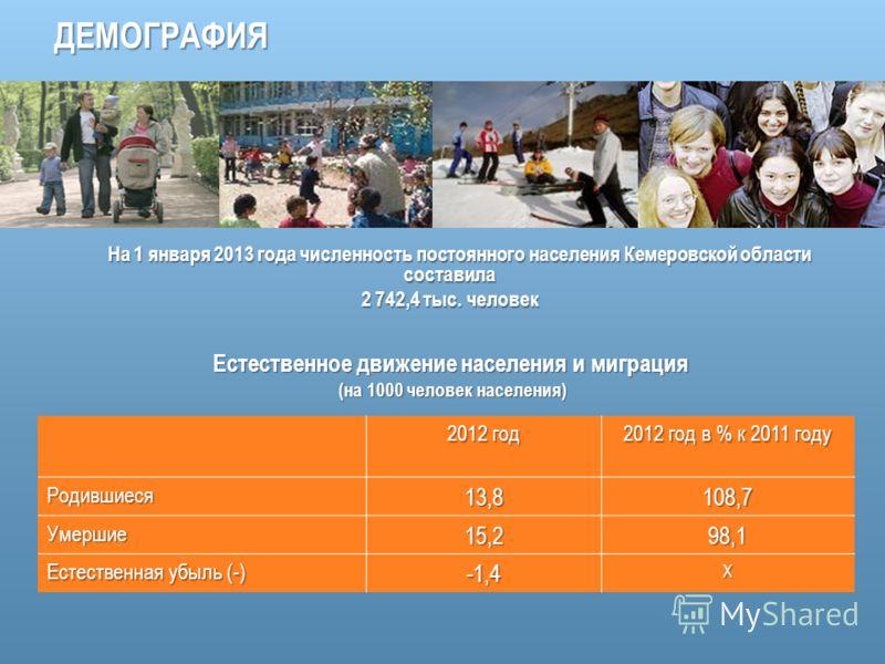 ДЕМОГРАФИЯ 2012 год 2012 год в % к 2011 году Родившиеся13,8108,7 Умершие15,298,1 Естественная убыль (-) -1,4Х На 1 января 2013 года численность постоянного населения Кемеровской области составила На 1 января 2013 года численность постоянного населени