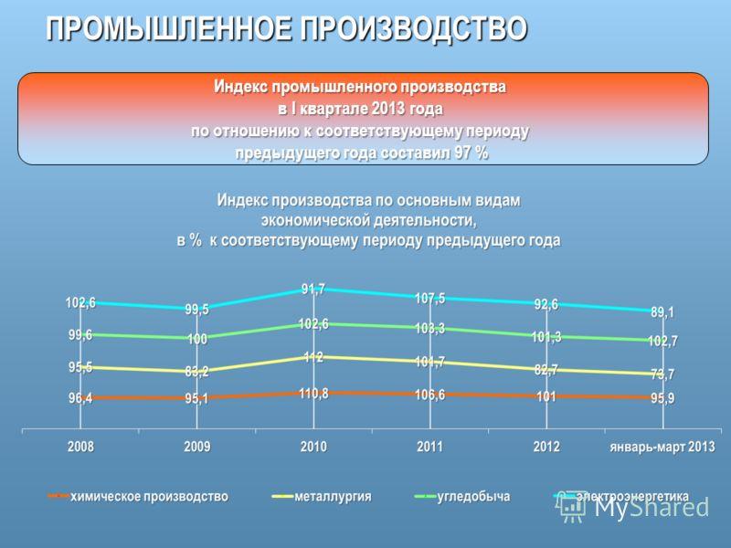 ПРОМЫШЛЕННОЕ ПРОИЗВОДСТВО Индекс промышленного производства в I квартале 2013 года по отношению к соответствующему периоду предыдущего года составил 97 %