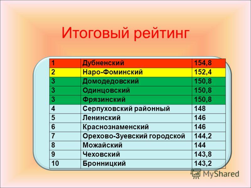 Итоговый рейтинг 1Дубненский154,8 2Наро-Фоминский152,4 3Домодедовский150,8 3Одинцовский150,8 3Фрязинский150,8 4Серпуховский районный148 5Ленинский146 6Краснознаменский146 7Орехово-Зуевский городской144,2 8Можайский144 9Чеховский143,8 10Бронницкий143,