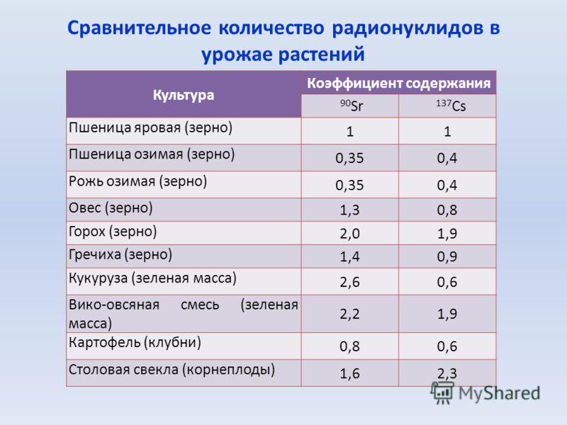 Сравнительное количество радионуклидов в урожае растений Культура Коэффициент содержания 90 Sr 137 Cs Пшеница яровая (зерно) 11 Пшеница озимая (зерно) 0,350,4 Рожь озимая (зерно) 0,350,4 Овес (зерно) 1,30,8 Горох (зерно) 2,01,9 Гречиха (зерно) 1,40,9