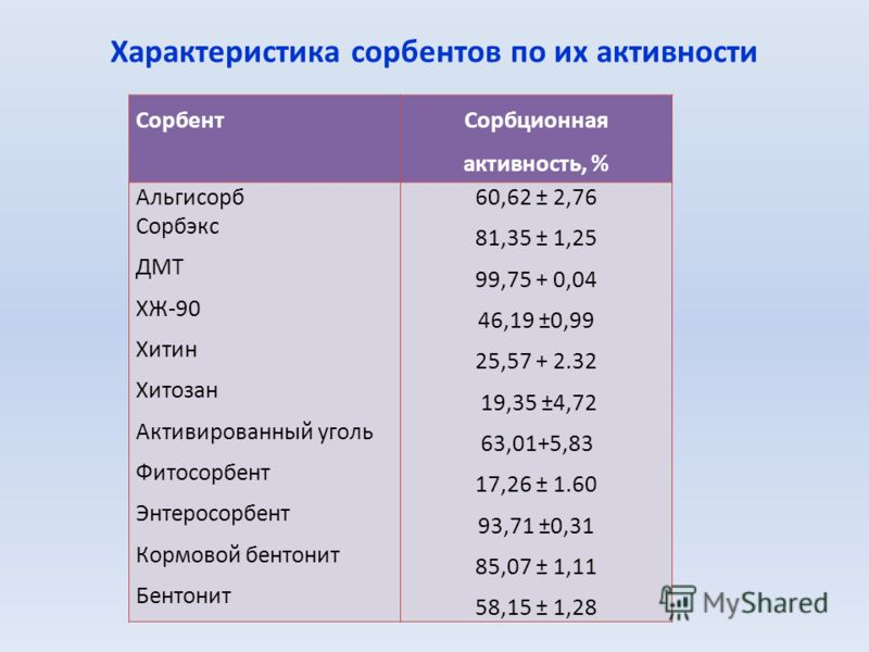 Характеристика сорбентов по их активности Сорбент Сорбционная активность, % Альгисорб Сорбэкс ДМТ ХЖ-90 Хитин Хитозан Активированный уголь Фитосорбент Энтеросорбент Кормовой бентонит Бентонит 60,62 ± 2,76 81,35 ± 1,25 99,75 + 0,04 46,19 ±0,99 25,57 +