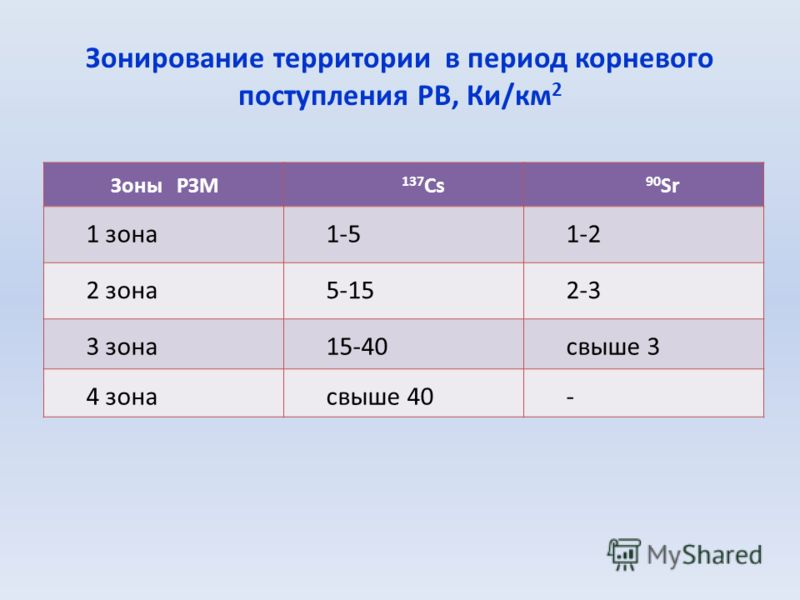 Зонирование территории в период корневого поступления РВ, Ки/км 2 Зоны РЗМ 137 Cs 90 Sr 1 зона1-51-2 2 зона5-152-3 3 зона15-40свыше 3 4 зонасвыше 40-