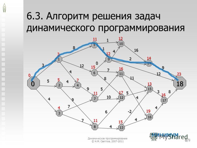 6.3. Алгоритм решения задач динамического программирования 018 1 2 3 5 7 6 8 10 12 11 13 4 14 15 16 9 17 3 8 5 4 4 7 4 12 7 6 9 1 1 4 2 16 0 7 9 10 8 5 5 11 12 9 38 4 -2 4 4 0 4 5 11 3 7 11 15 17 15 16 13 4 19 16 11 12 12 14 23 минимум 8/ 9 Динамичес