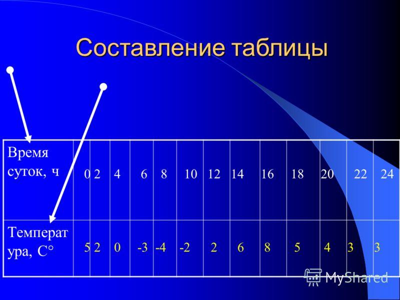 Время суток, ч Температ ура, С° 0 2 4 6 8 10 12 14 16 18 20 22 24 5 2 0 -3 -4 -2 2 6 8 5 4 3 3 Составление таблицы