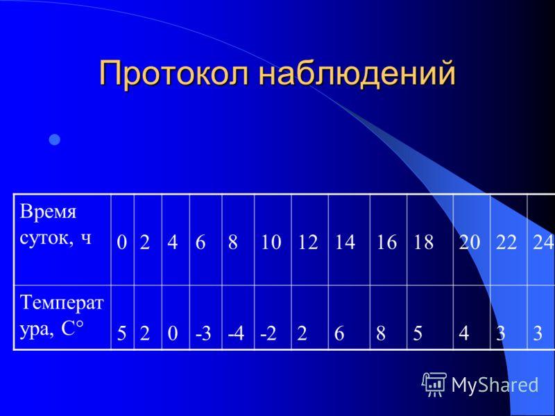Протокол наблюдений Время суток, ч 024681012141618202224 Температ ура, С° 520-3-4-22685433