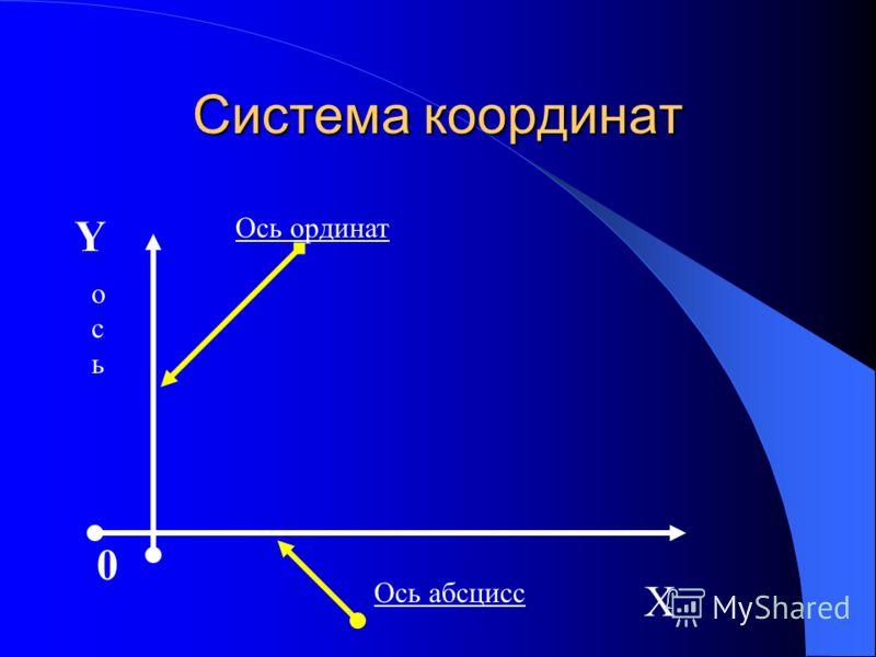 Система координат Y X 0 Ось абсцисс осьось Ось ординат