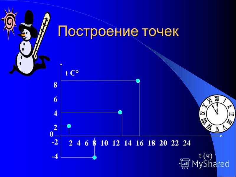 Построение точек t (ч) 2 4 6 8 10 12 14 16 18 20 22 24 -2 -4 0 86428642 t C°