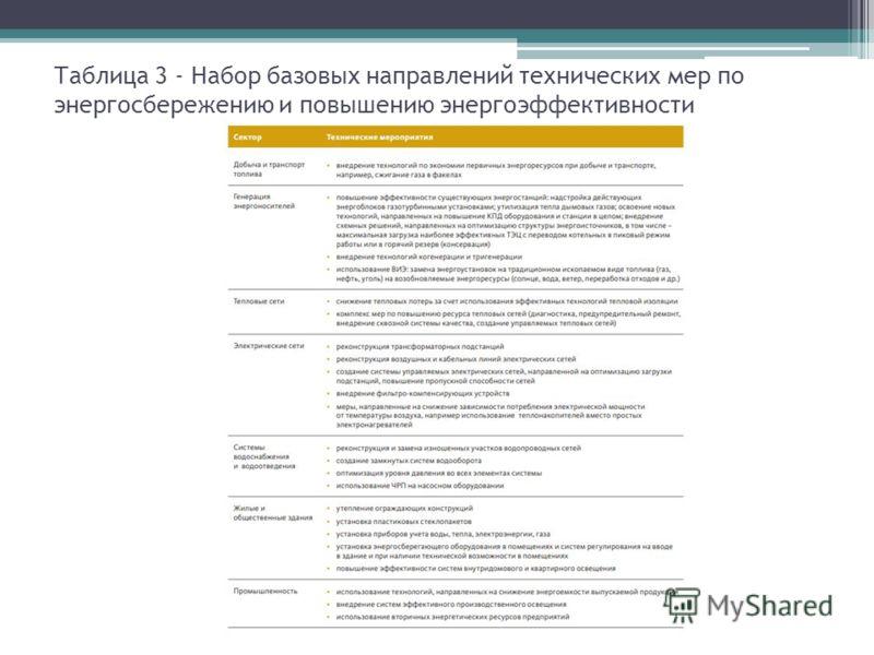 Таблица 3 - Набор базовых направлений технических мер по энергосбережению и повышению энергоэффективности